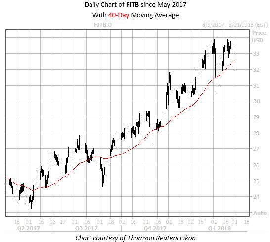 WKEND Chart FITB