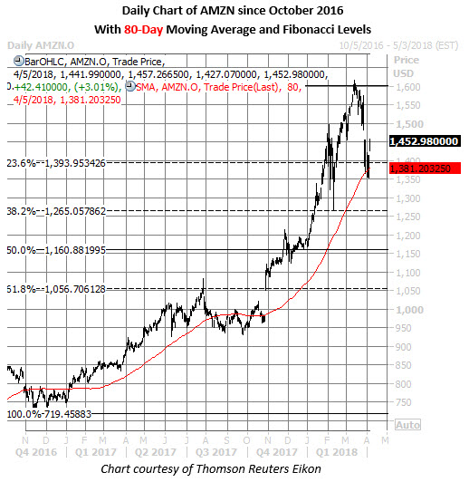 amazon stock daily chart april 5