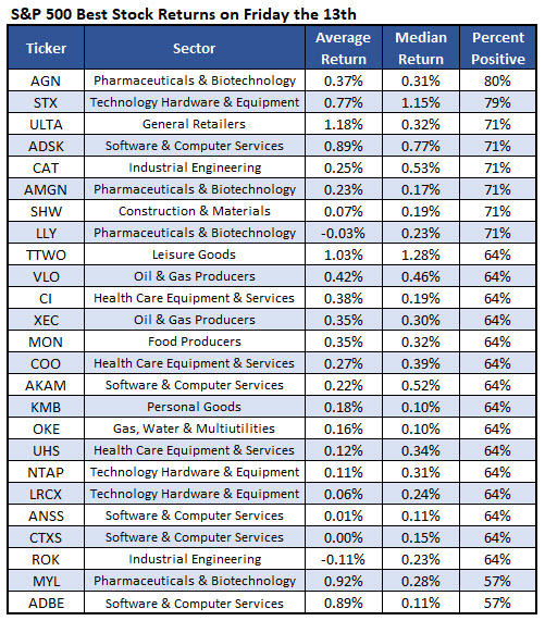 best stocks friday the 13th