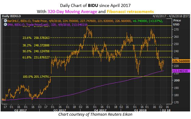 bidu stock today