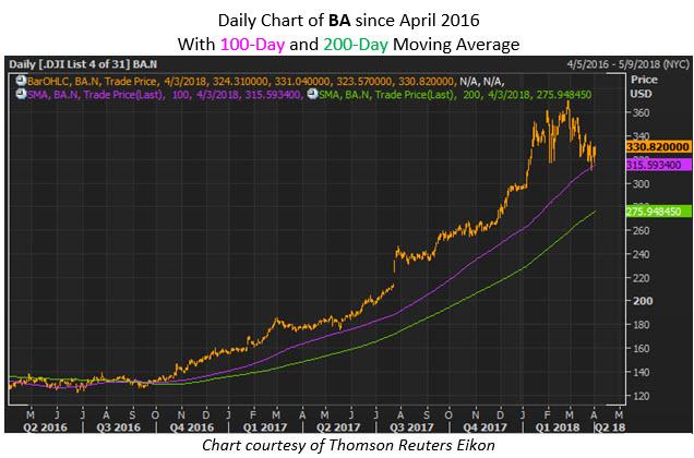 ba stock price