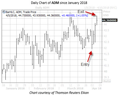 Daily ADM With Entry and Exit Dates