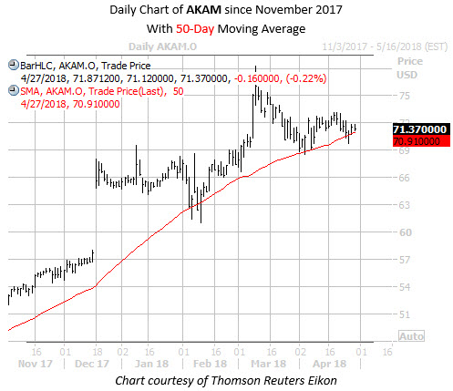 Daily Chart of AKAM with 50day
