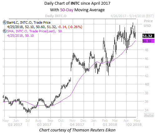 Daily Chart of INTC with 50MA