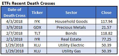 etfs at death crosses