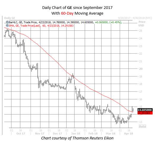 ge stock chart