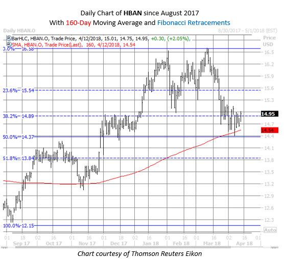 hban stock chart