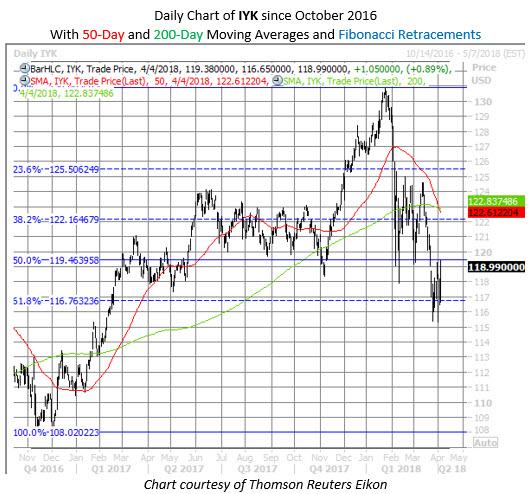 IYK chart