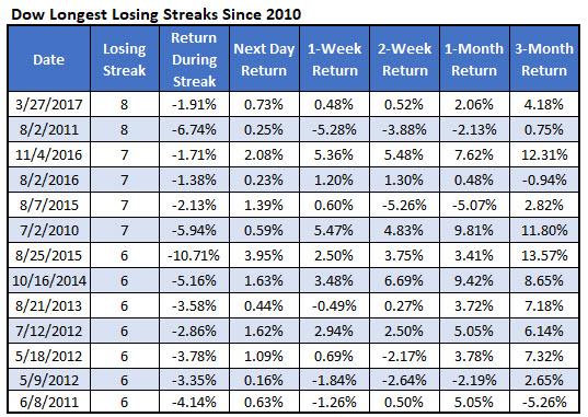 longest dow losing streaks since 2010