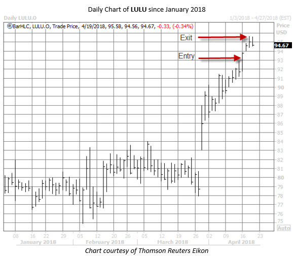 LULU postmortem chart