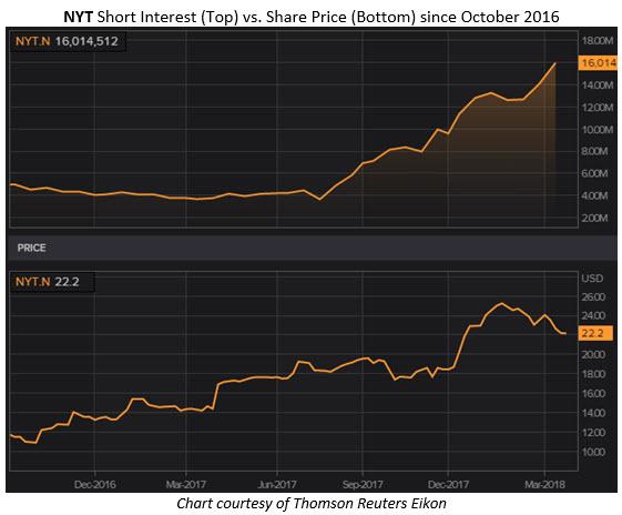 nyt stock chart