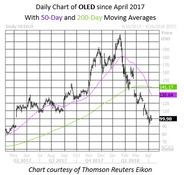 OLED Year Stock Chart