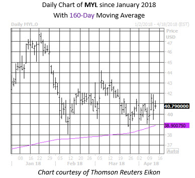 Pullbacks MYL