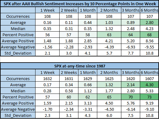 spx after AAII spikes vs anytime