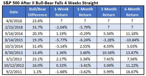 spx after ii bulls-bears line falls 4 weeks