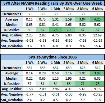 spx after NAAIM signal vs. anytime