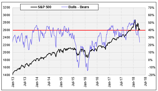 spx and ii bulls-bears line since 2013