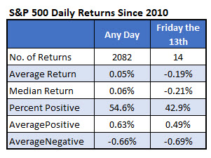 spx friday 13th vs anytime since 2010