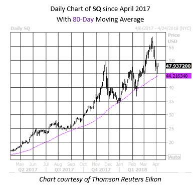 Square Stock Pullbacks 1 Year