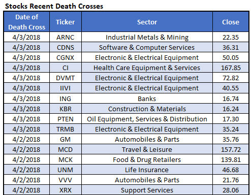 stocks recent death crosses