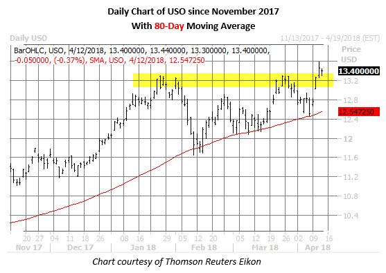 uso price chart april 12