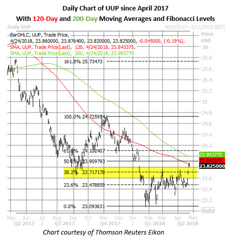 dollar fund daily chart april 24