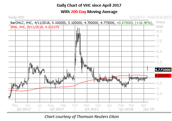 vhc stock daily chart april 11