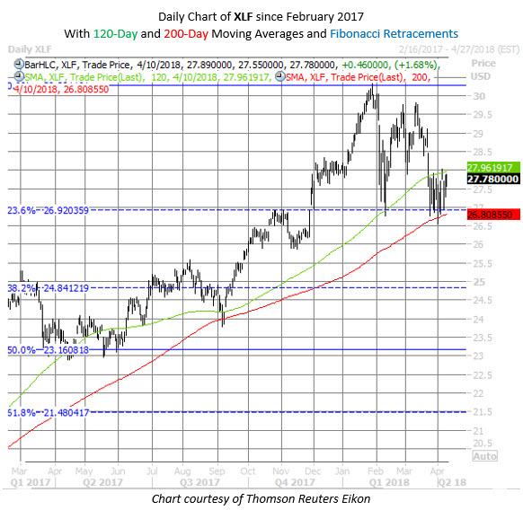 XLF chart