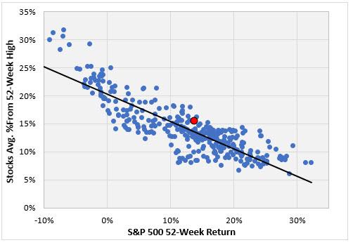 S&P scatter plot