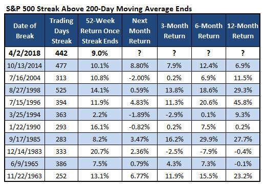 spx after 200-day MA streak ends