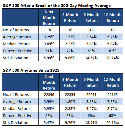spx after 200day break vs anytime