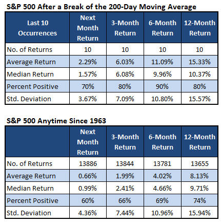 spx after last 10 breaks vs anytime