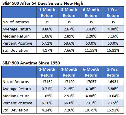 sp500 index today