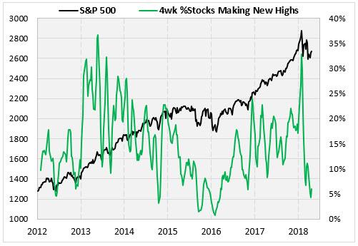 spx stocks at new high