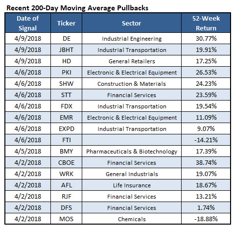 stocks 200day pullback april 10