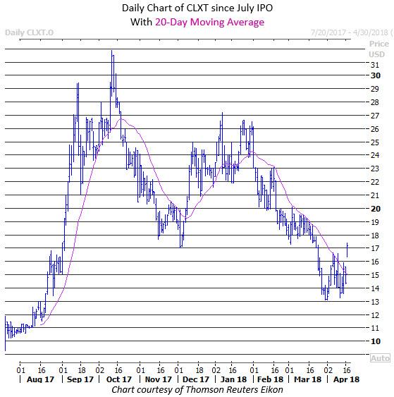 calyxt stock price april 17
