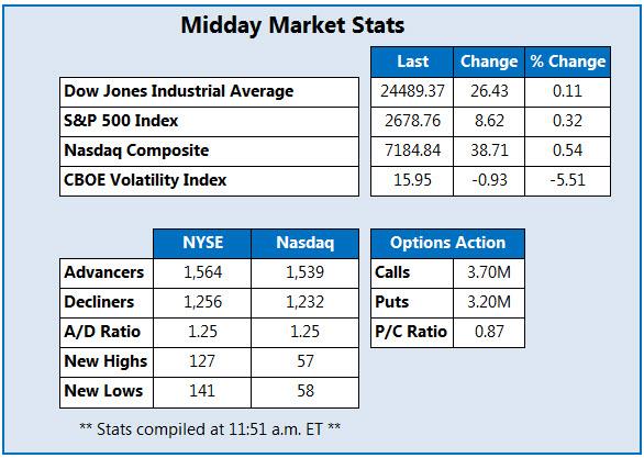 midday market stats april 23