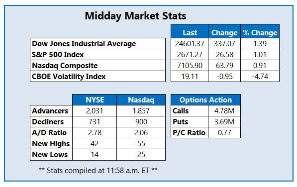 midday market stats april 5