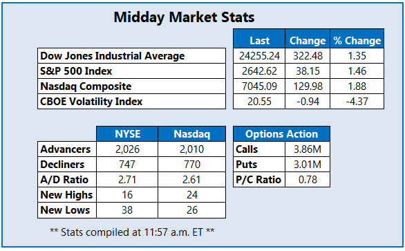 midday market stats april 9