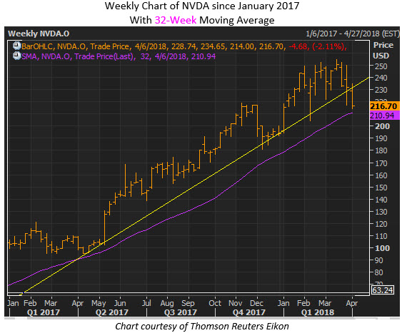 nvda stock news