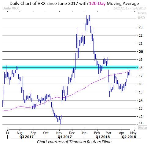 vrx stock today