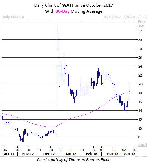 energous stock price