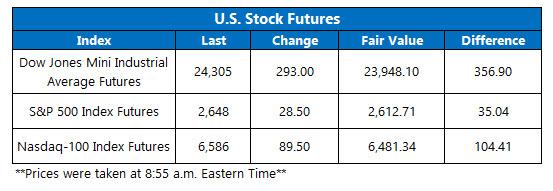 us stock index futures april 10