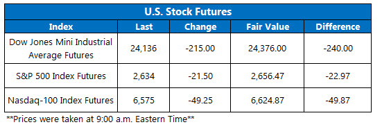 stock index futures april 11