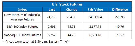us stock index futures april 17