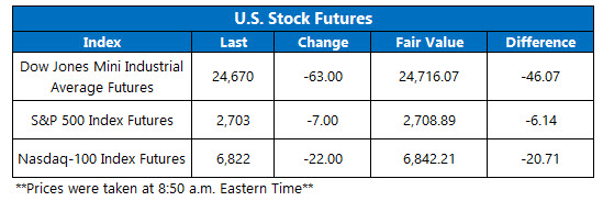 us stock index futures april 19