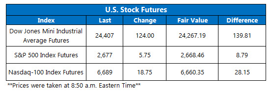 us stock index futures april 20