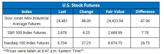 us stock index futures april 23