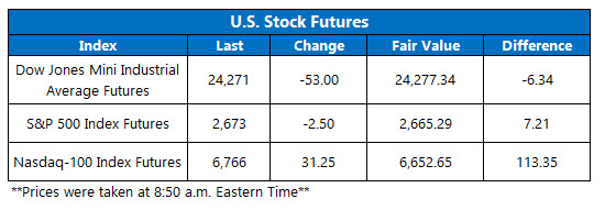 us stock futures for april 27