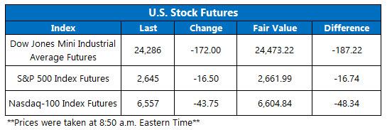 us stock index futures april 6